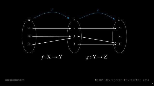 a b c X ㄱ ㄴ ㄷ Z g ∘ f : X → Z g ∘ f 8 합성함수
