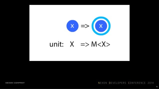 76 unit, return, just mapMany, bind, thenCompose, >>=