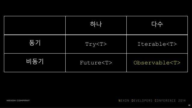 Iterable (pull) Observable (push) 데이터 받기 T next() onNext(T) 에러 발생 throws Exception onError(Exception) 완료 returns onComplet...