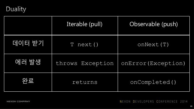 query1 query2 Observable<int> query1(int input); Observable<int> query2(int input); Observable<int> query(Observable<int> ...