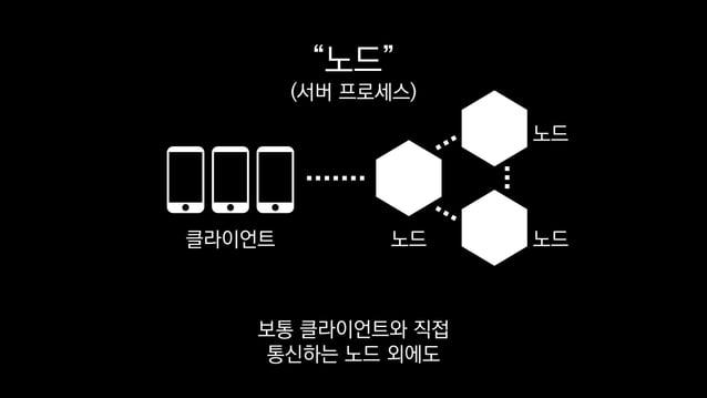 """""""노드"""" (서버 프로세스) 노드 노드 노드 클라이언트 보통 클라이언트와 직접 통신하는 노드 외에도"""