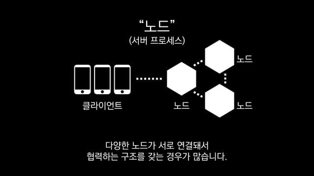 """""""노드"""" (서버 프로세스) 노드 노드 노드 클라이언트 다양한 노드가 서로 연결돼서 협력하는 구조를 갖는 경우가 많습니다."""