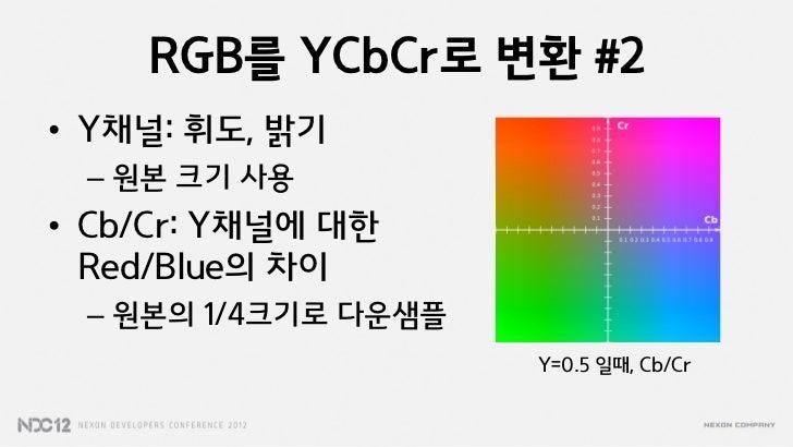 RGB를 YCbCr로 변환 #2• Y채널: 휘도, 밝기 – 원본 크기 사용• Cb/Cr: Y채널에 대한  Red/Blue의 차이 – 원본의 1/4크기로 다운샘플                     Y=0.5 일때, Cb...