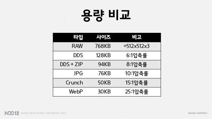 용량 비교     타입     사이즈        비고    RAW     768KB   =512x512x3     DDS    128KB   6:1압축률DDS + ZIP   94KB    8:1압축률     JPG  ...