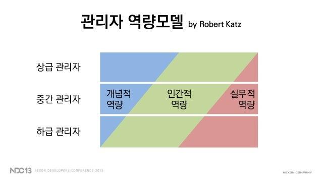 관리자 역량모델 by Robert Katz개념적역량인간적역량실무적역량상급 관리자중간 관리자하급 관리자