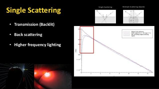 • Transmission (Backlit) • Back scattering • Higher frequency lighting Single Scattering Single Scattering Multiple Scatte...