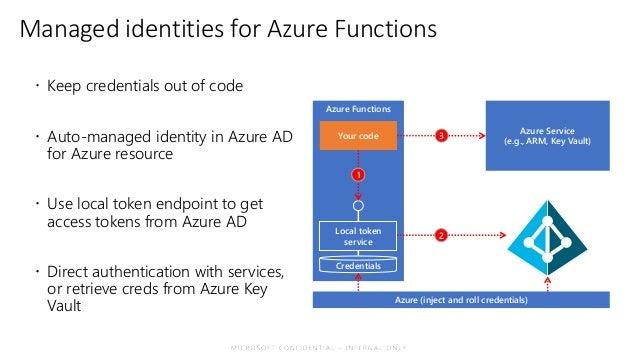 NDC 2019] Functions 2 0: Enterprise-Grade Serverless