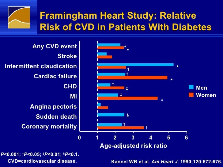 Trends in Diabetes Incidence: The Framingham Heart Study ...
