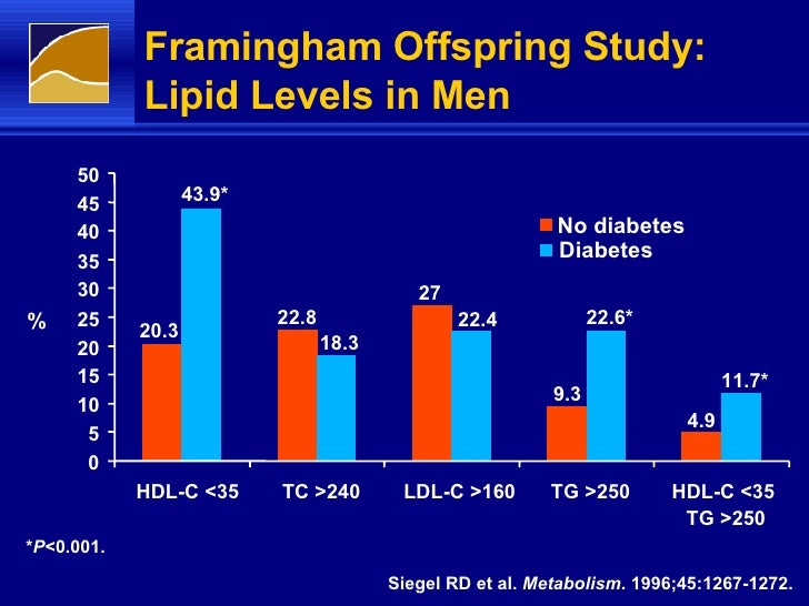 Diabetes and cardiovascular risk factors: the Framingham ...
