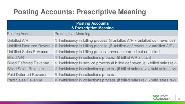 retrospective dating of contract New fasb revenue recognition standard  new standard to all existing contracts as of the effective date with a  retrospective method existing contracts.