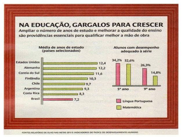 íNdices educação