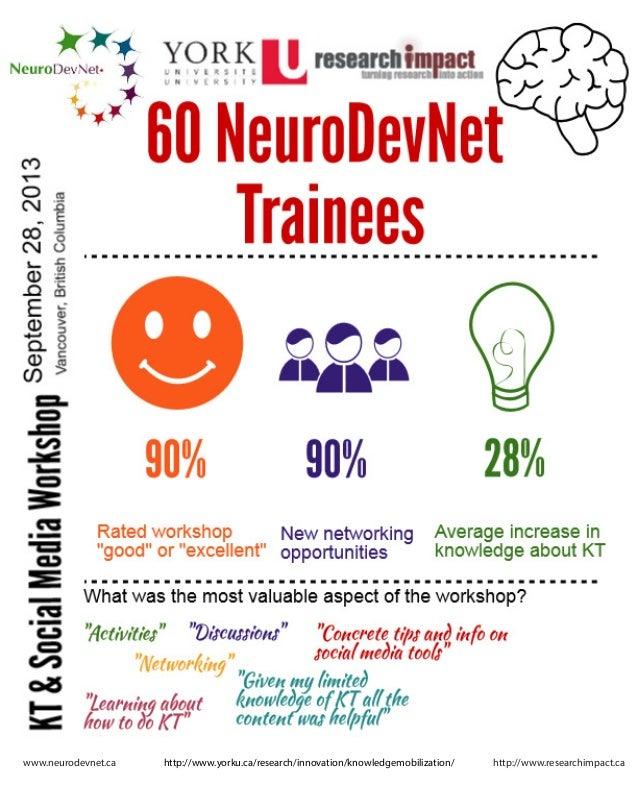 www.neurodevnet.ca  http://www.yorku.ca/research/innovation/knowledgemobilization/  http://www.researchimpact.ca