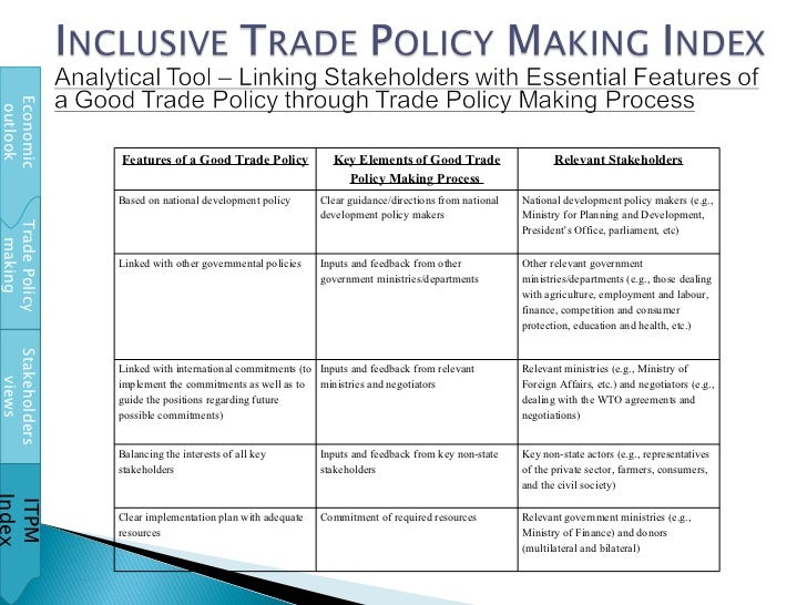 Trade Policy making Stakeholders views ITPM Index Economic outlook Features of a Good Trade Policy Key Elements of Good Tr...