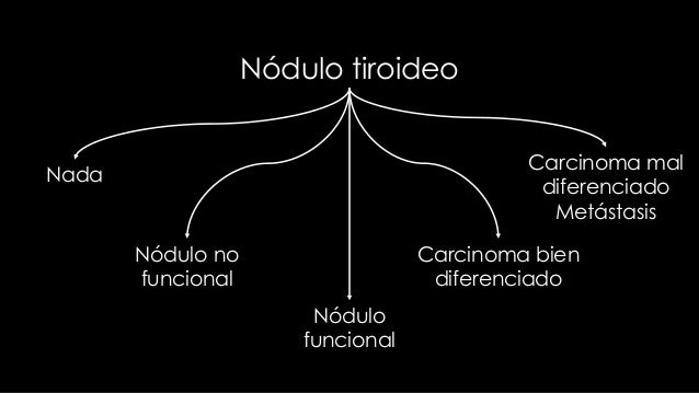 Nódulo tiroideo Suprimida                  TSH       Normal o altaGammagrafía       Adenoma       Bocio multinodular      ...