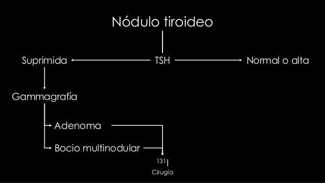 Nódulo tiroideoSuprimida               TSH      Normal o alta             Benigno                                Clínica E...