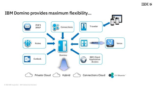 © 2018 IBM Corporation - IBM Collaboration Solutions IBM Domino provides maximum flexibility… Private Cloud Hybrid Connect...