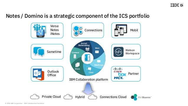 © 2018 IBM Corporation - IBM Collaboration Solutions Notes / Domino is a strategic component of the ICS portfolio Private ...