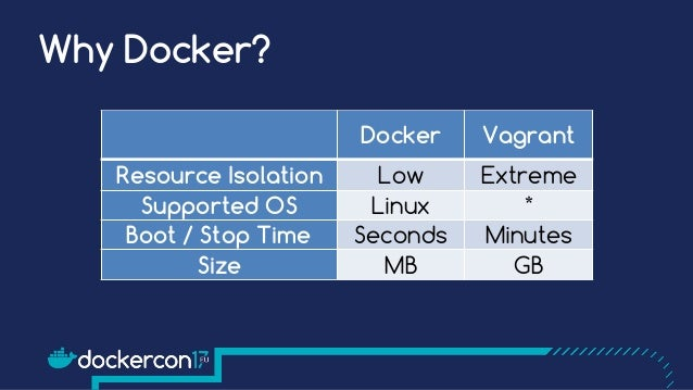 Android Meets Docker