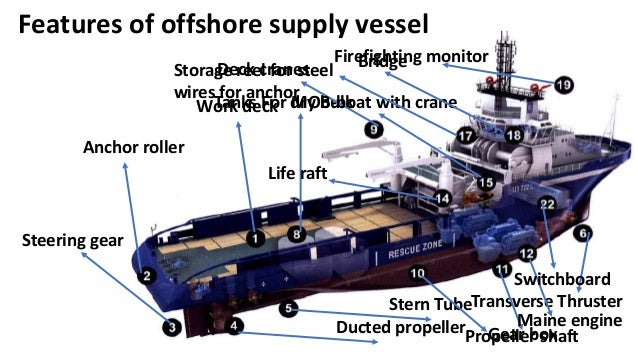 Offshore Support Vessels Design