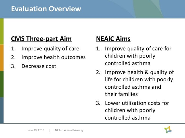 Evaluation Overview  CMS Three-part Aim  NEAIC Aims  1. Improve quality of care 2. Improve health outcomes 3. Decrease cos...