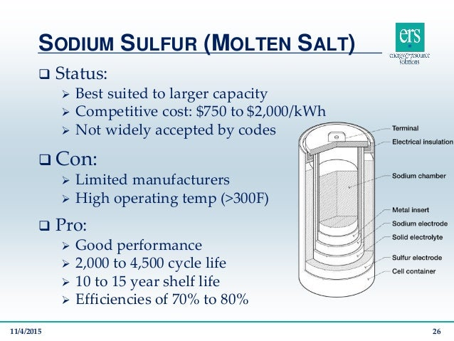 Molten Salt Battery : Facility scale battery storage