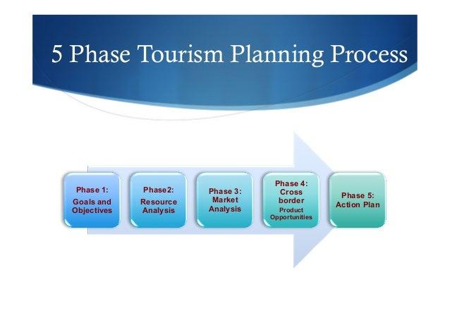 Tourism Development Master Plans and Strategic Development Plans