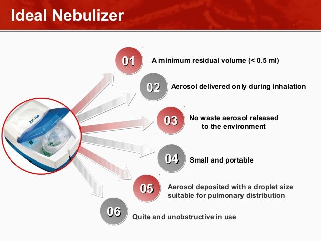 Nebulizer therapy animals administration 5 ideal nebulizer ccuart Image collections