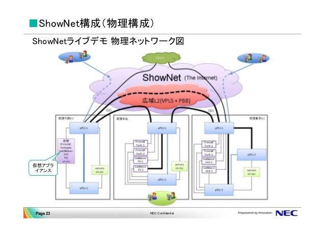 VIOPS06: OpenFlowによるネットワーク構築と実証事件