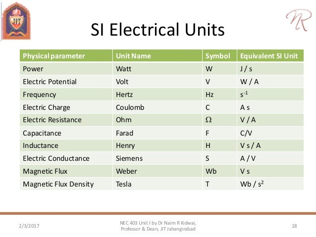 Base units of tesla