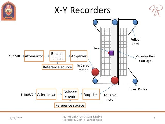 calibration and recordersSlideShare