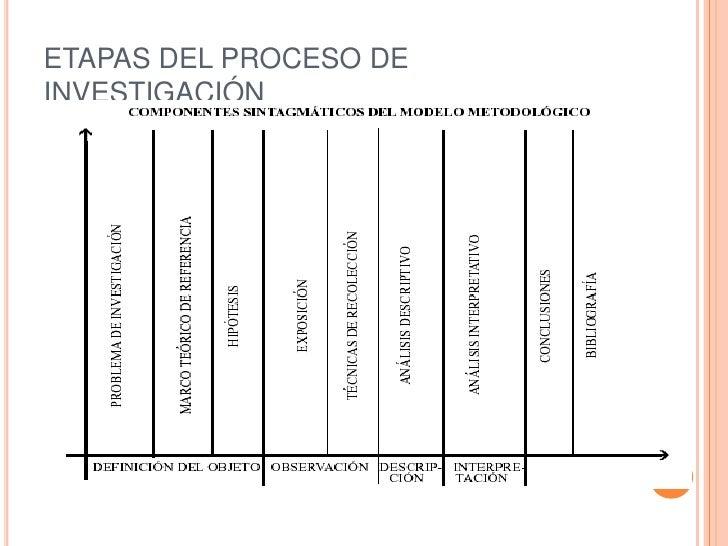ETAPAS DEL PROCESO DE INVESTIGACIÓN<br />