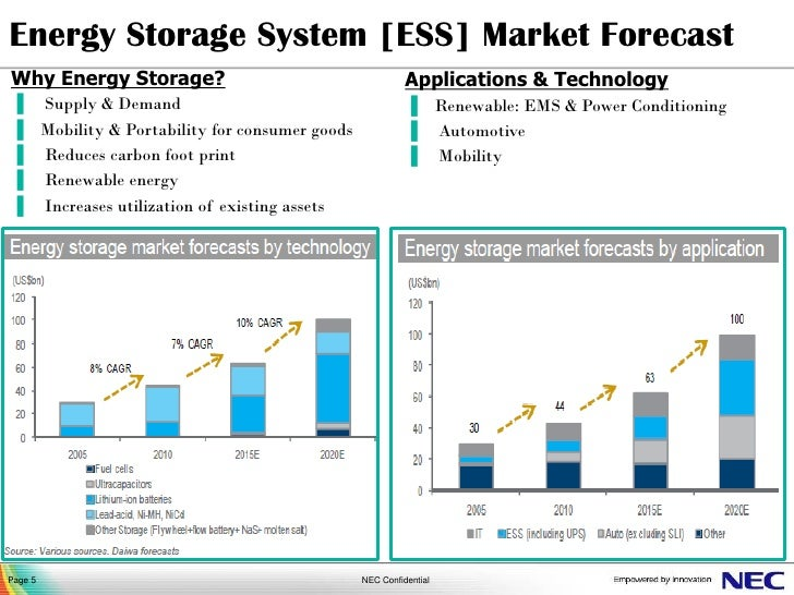 energy storage system ess market forecastwhy energy storage ...