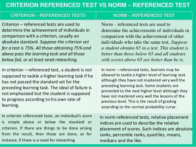 difference between norm referenced and criterion referenced tests About this quiz & worksheet with this quiz and worksheet combo, you will be able to understand how norm-referenced and criterion-referenced tests measure performance.
