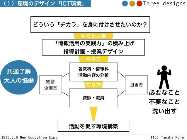 2015.6.6 New Education Expo ITCE Tanaka Kohei Three designs どういう「チカラ」を身に付けさせたいのか? 「情報活用の実践力」の積み上げ 指導計画・授業デザイン 各教科・情報科 活動...