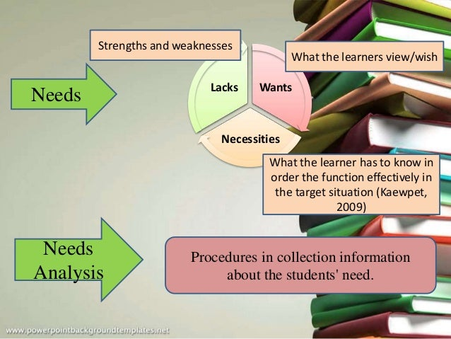 Wants Necessities Lacks Procedures in collection information about the students' need. Needs Needs Analysis What the learn...