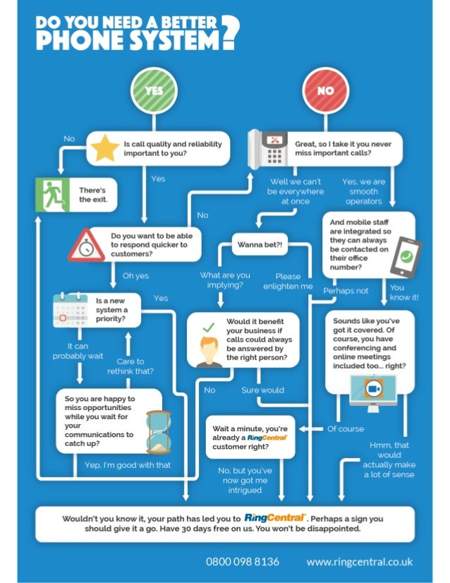 Infographic: Are You In Need of a Better Phone System?