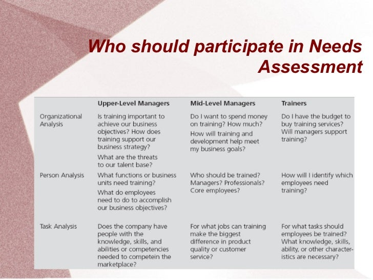 Who should participate in Needs                   Assessment