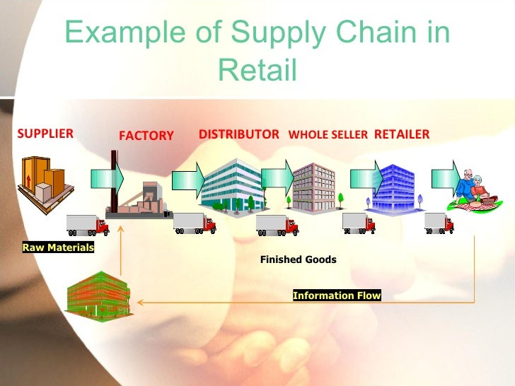 Example of Supply Chain in                RetailSUPPLIER        FACTORY   DISTRIBUTOR WHOLE SELLER RETAILERRaw Materials  ...