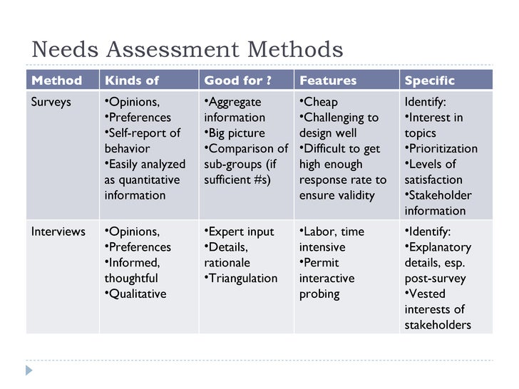 Needs Assessment. Training Needs Assessment Sample Sample Training