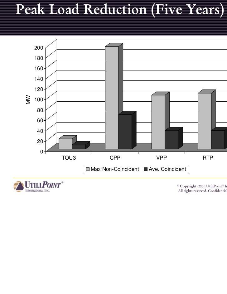 Peak Load Reduction (Five Years)      200      180      160      140      120 MW      100       80       60       40      ...