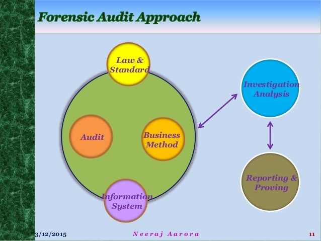 "information systems auditing standards Systems, operations, processes, and practices to provide reasonable  the  wvot information security audit program, unless classified as ""exempt"" in west   31 all wvot it auditors are bound by confidentiality standards, and are  required to."