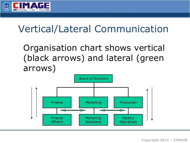 lateral and vertical collaboration Identify and provide an example of the use of lateral collaboration and vertical collaboration within kudler fine foods, and prepare an action plan to use lateral and vertical collaboration.