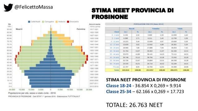 @FelicettoMassa STIMA NEET PROVINCIA DI FROSINONE STIMA NEET PROVINCIA DI FROSINONE Classe 18-24 - 36.854 X 0,269 = 9.914 ...