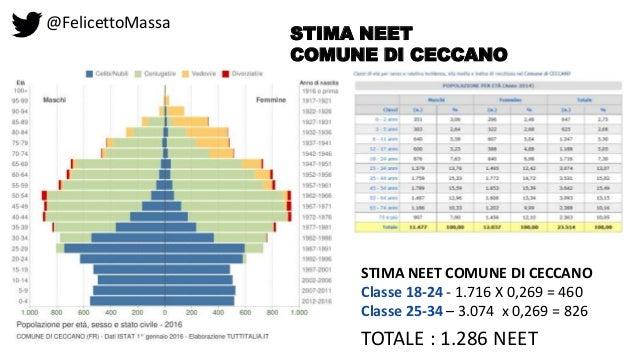 @FelicettoMassa STIMA NEET COMUNE DI CECCANO STIMA NEET COMUNE DI CECCANO Classe 18-24 - 1.716 X 0,269 = 460 Classe 25-34 ...