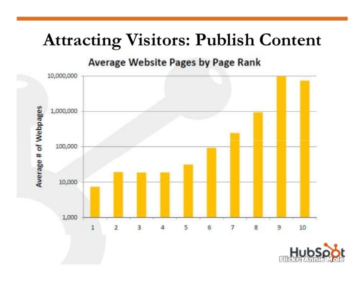 how to turn website visitors into leads