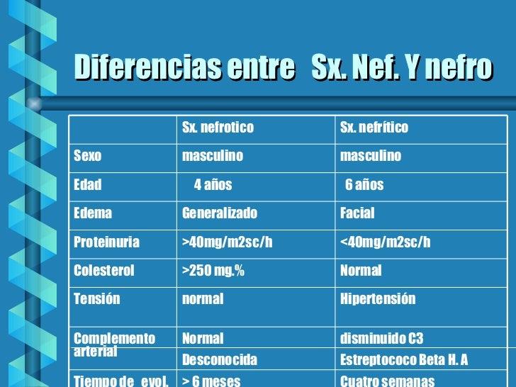 Diferencias entre  Sx. Nef. Y nefro disminuido C3 Estreptococo Beta H. A Normal Desconocida Complemento  Etiología  Cuatro...