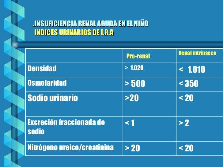 . INSUFICIENCIA RENAL AGUDA EN EL NIÑO    INDICES URINARIOS DE I.R.A < 20 > 20 Nitrógeno ureico/creatinina > 2 < 1 Excreci...