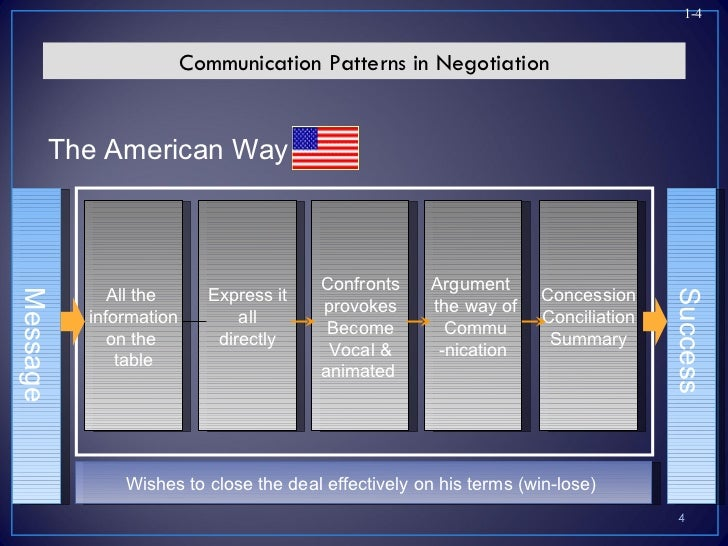 international negotiation International business negotiations: culture, dimensions, context kęstutis peleckis  cultural dimension of negotiation, context of international negotiations.