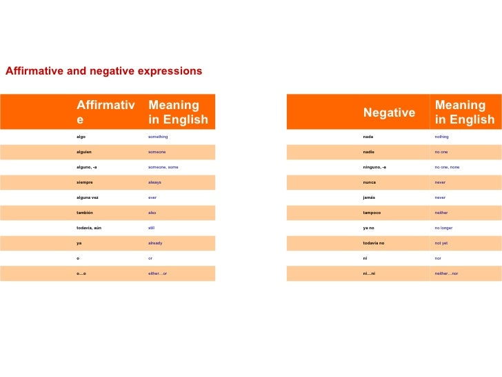 Affirmative and negative expressions neither…nor ni…ni   either…or o…o  nor ni   or o  not yet todavía no   alr...