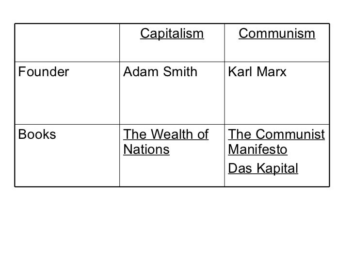 smith vs marx a comparison Overview overview adam smith and karl marx: capitalism v socialism adam smith and karl marx: capitalism v socialism by kim.